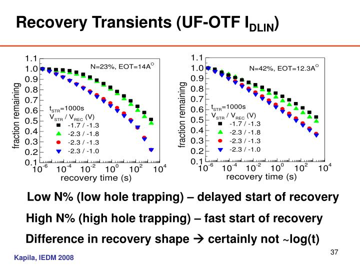 Recovery Transients (UF-OTF I