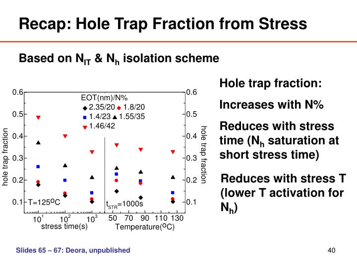 Recap: Hole Trap Fraction from Stress