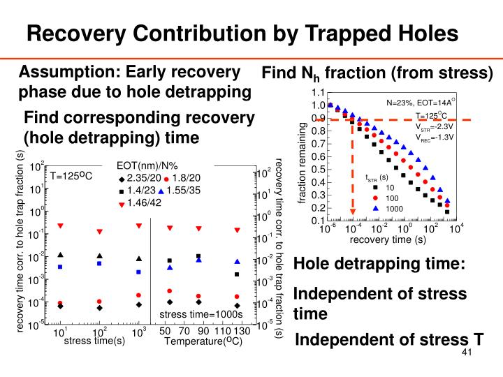 Recovery Contribution by Trapped Holes