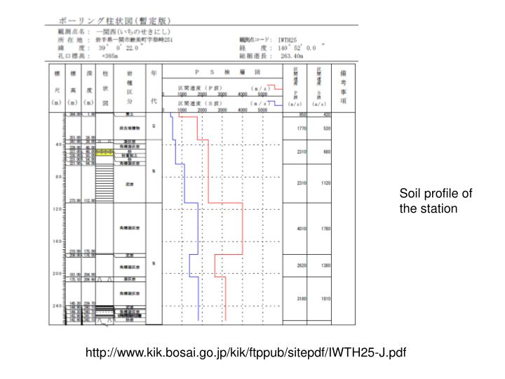 Soil profile of the station