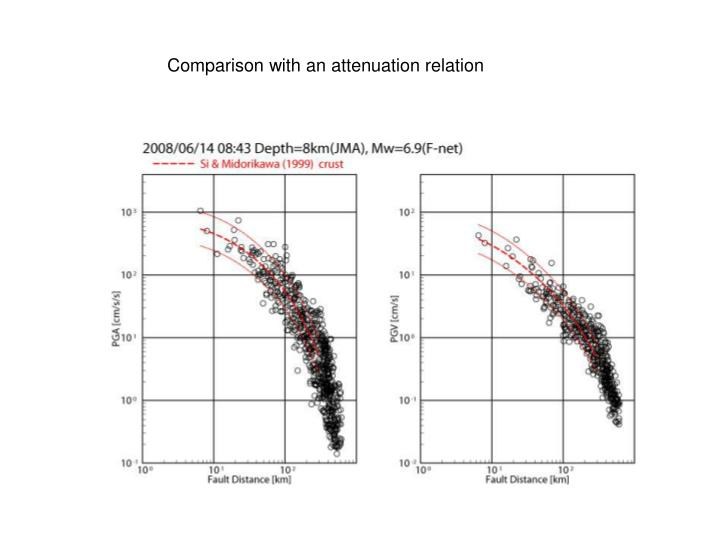 Comparison with an attenuation relation