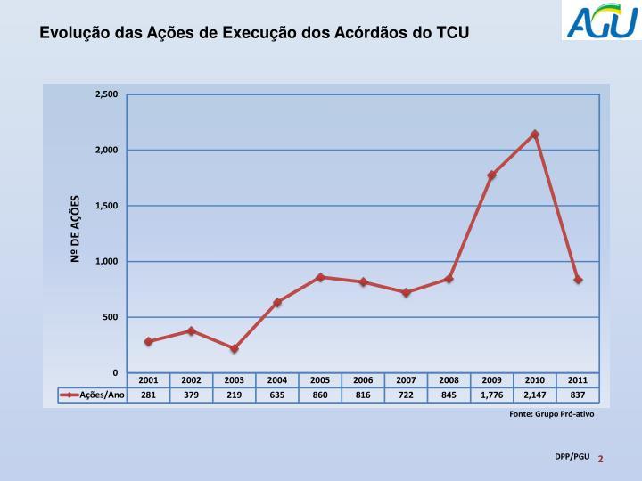 Evolução das Ações de Execução dos Acórdãos do TCU