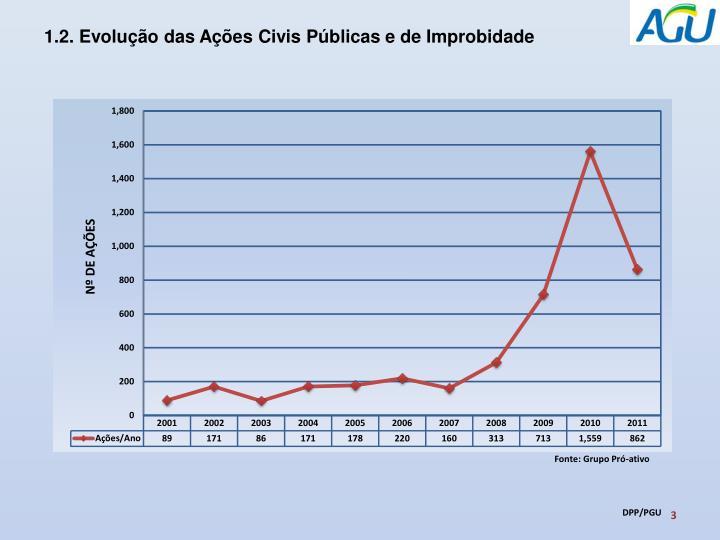1.2. Evolução das Ações Civis Públicas e de Improbidade