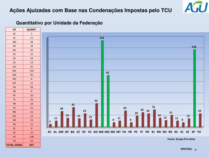 Ações Ajuizadas com Base nas Condenações Impostas pelo TCU