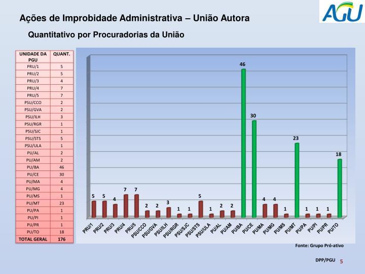 Ações de Improbidade Administrativa – União Autora