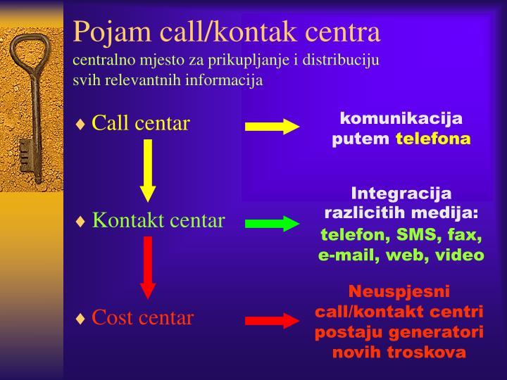 Pojam call/kontak centra