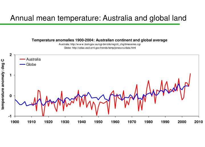 Annual mean temperature: Australia and global land