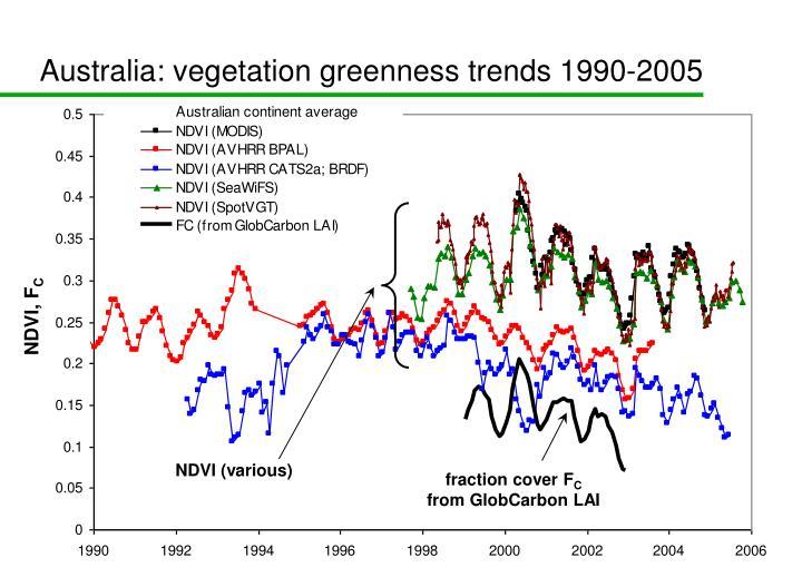 Australia: vegetation greenness trends 1990-2005