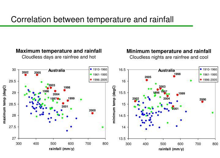 Correlation between temperature and rainfall