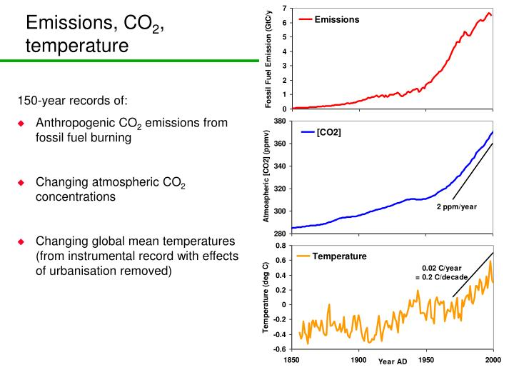 Emissions, CO