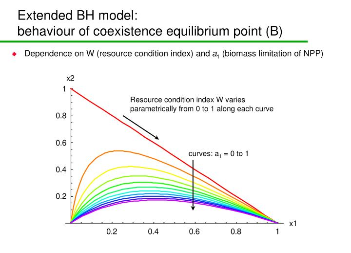 Extended BH model: