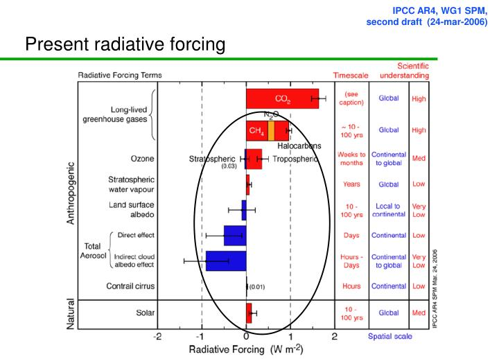 Present radiative forcing