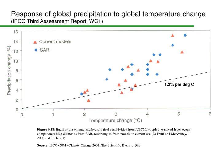 Response of global precipitation to global temperature change