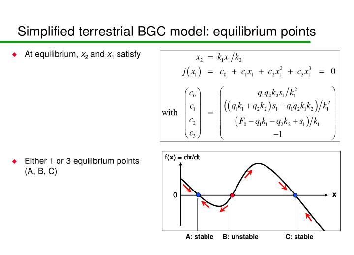 Simplified terrestrial BGC model: equilibrium points