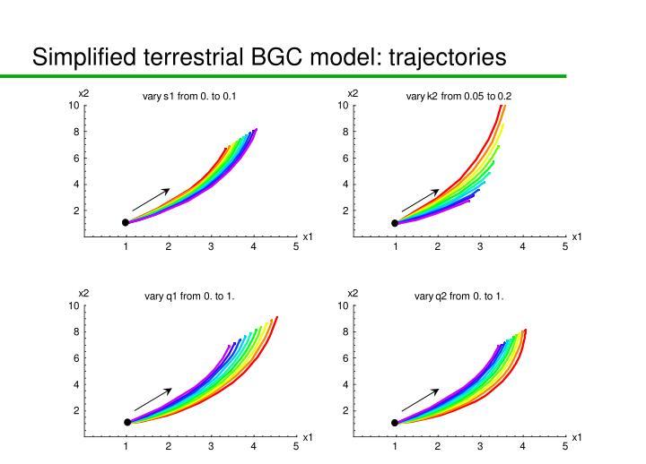 Simplified terrestrial BGC model: trajectories