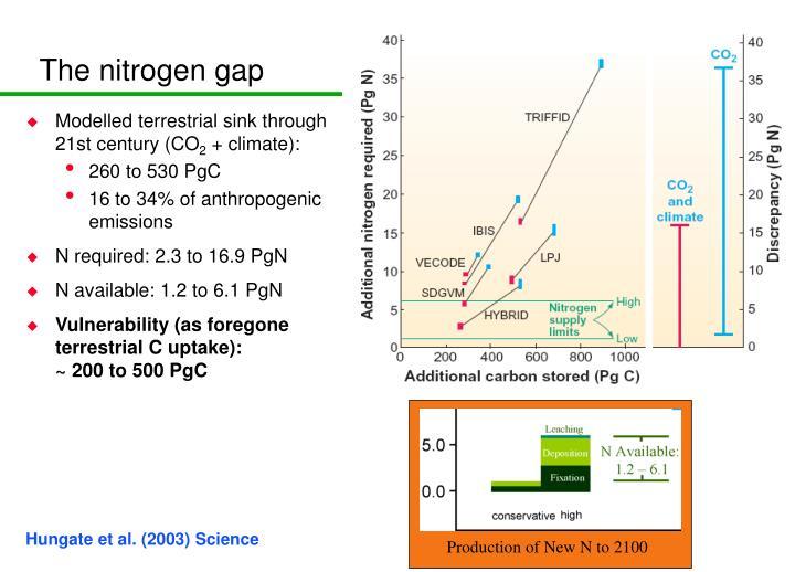 The nitrogen gap
