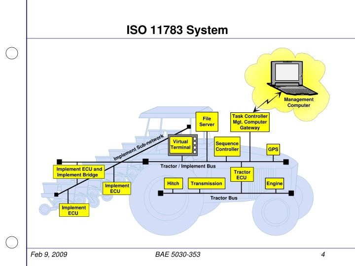 ISO 11783 System