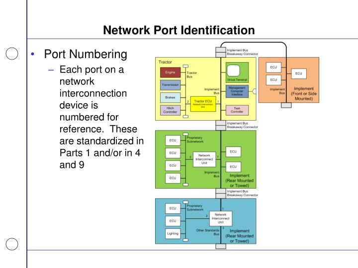 Network Port Identification