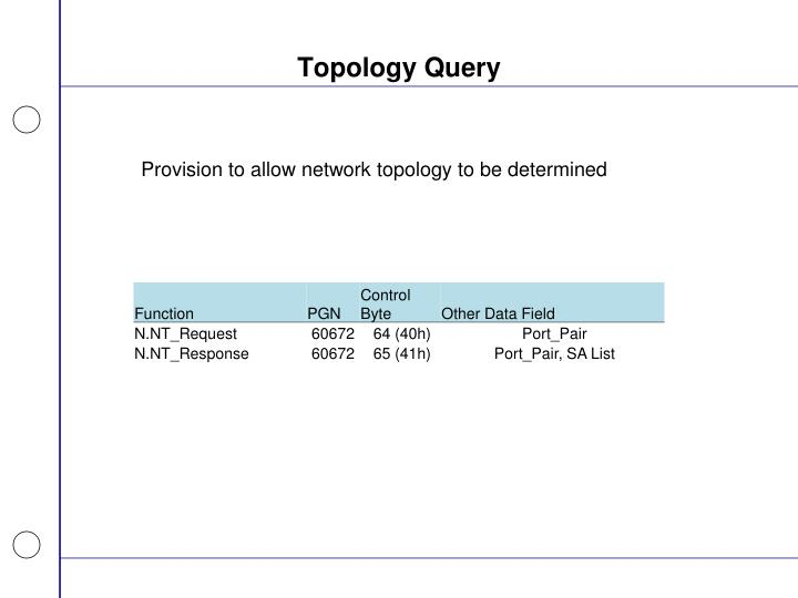 Topology Query