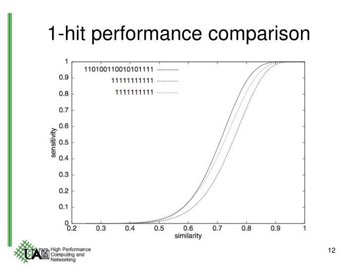 1-hit performance comparison