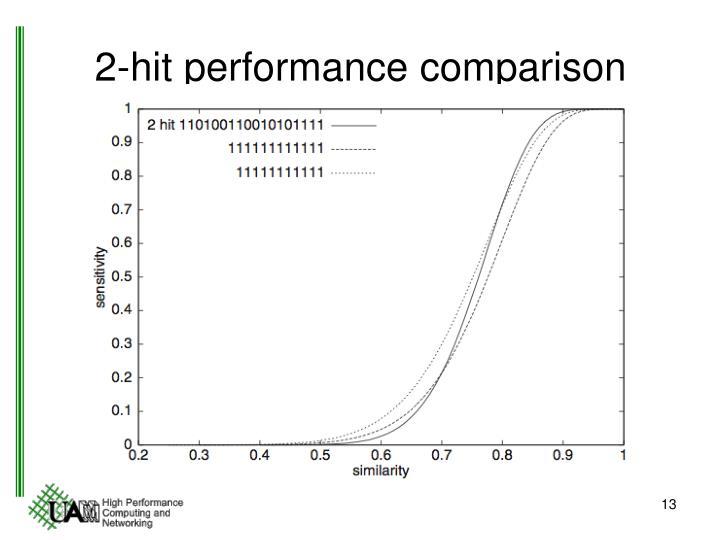 2-hit performance comparison