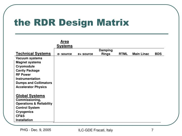 the RDR Design Matrix