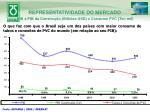 representatividade do mercado pib x pib da constru o bilh es usd x consumo pvc ton mil