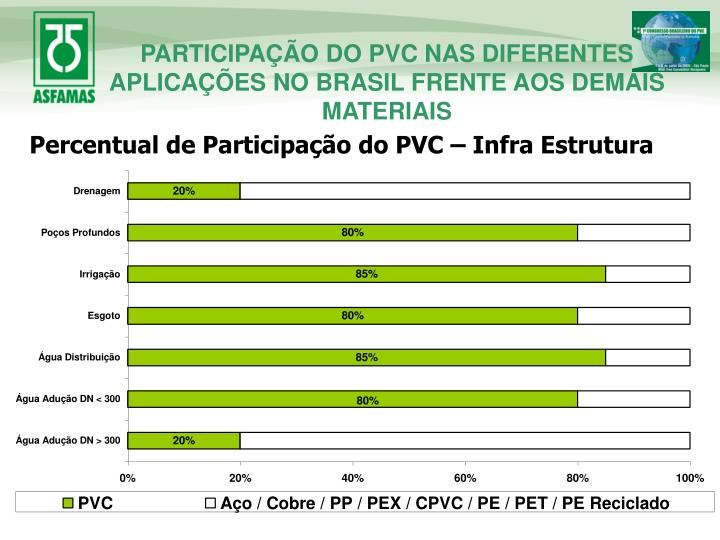 PARTICIPAÇÃO DO PVC NAS DIFERENTES APLICAÇÕES NO BRASIL FRENTE AOS DEMAIS MATERIAIS