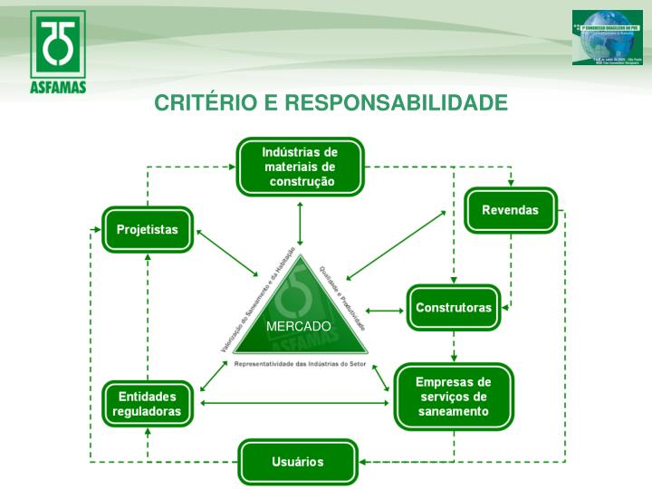 CRITÉRIO E RESPONSABILIDADE