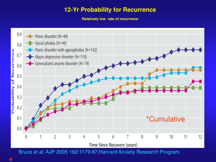 12-Yr Probability for Recurrence