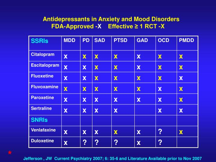 Antidepressants in Anxiety and Mood Disorders