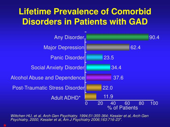 Lifetime Prevalence of Comorbid Disorders in Patients with GAD