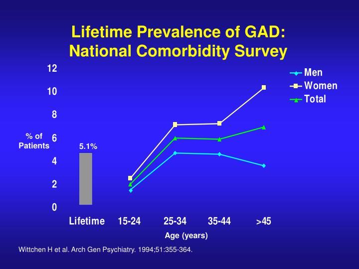 Lifetime Prevalence of GAD: