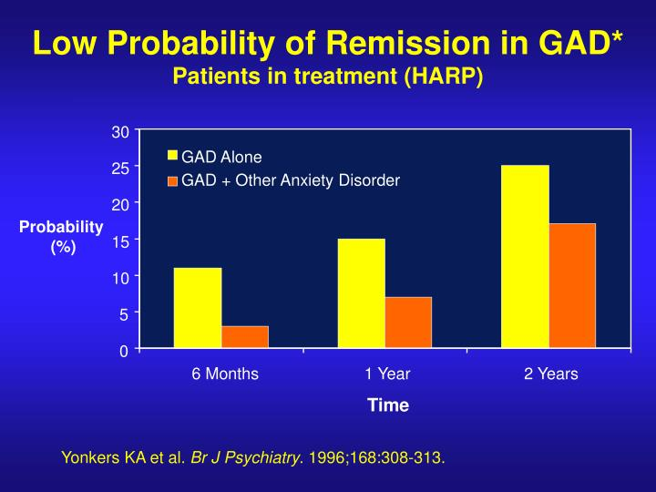 Low Probability of Remission in GAD*