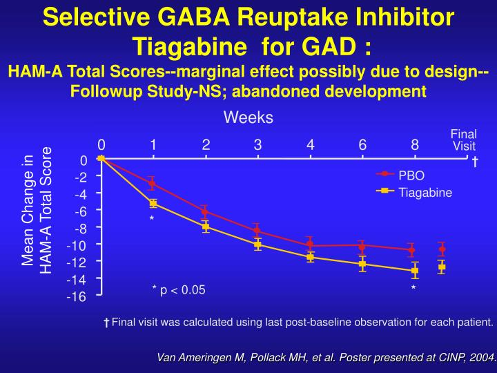Selective GABA Reuptake Inhibitor