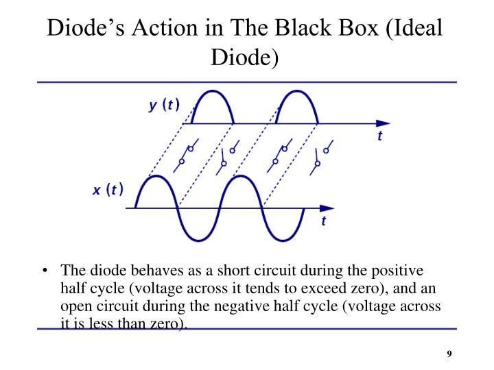Diode's Action in The Black Box (Ideal Diode)