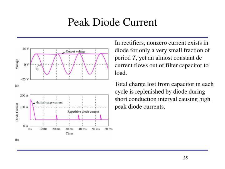 Peak Diode Current