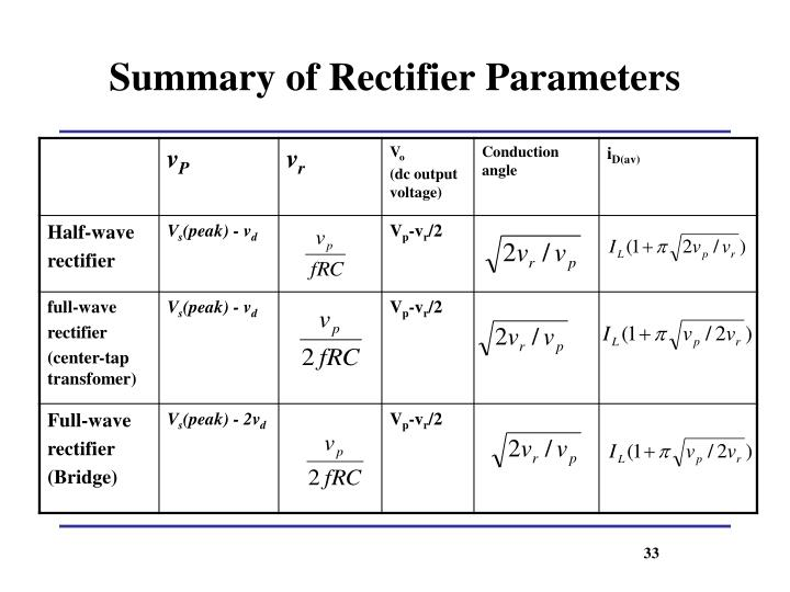 Summary of Rectifier Parameters