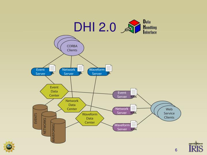 DHI 2.0