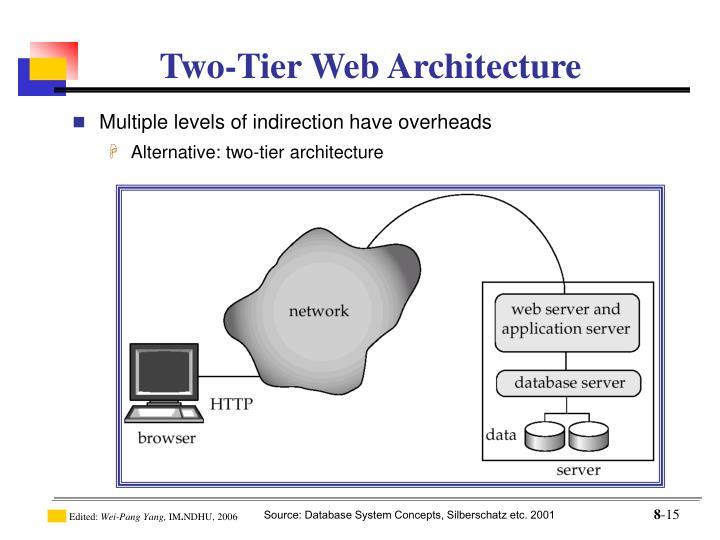 Two-Tier Web Architecture