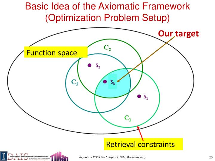 Basic Idea of the Axiomatic Framework