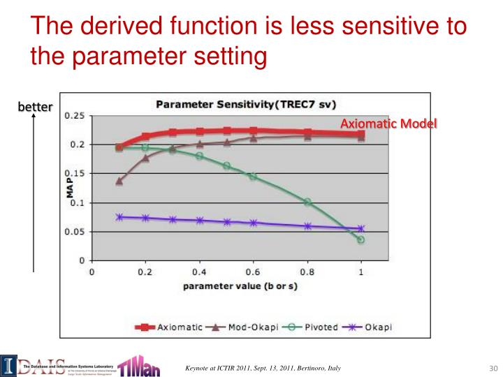 The derived function is less sensitive to the parameter setting