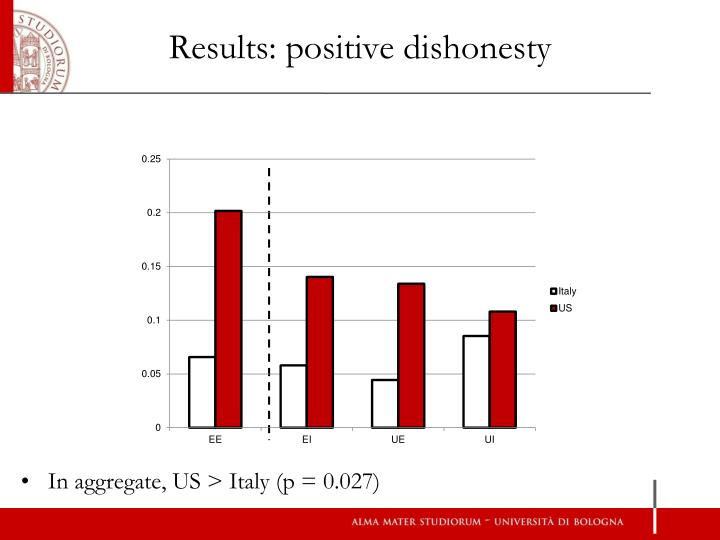 Results: positive dishonesty