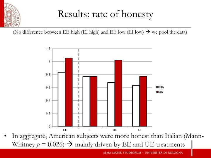 Results: rate of honesty