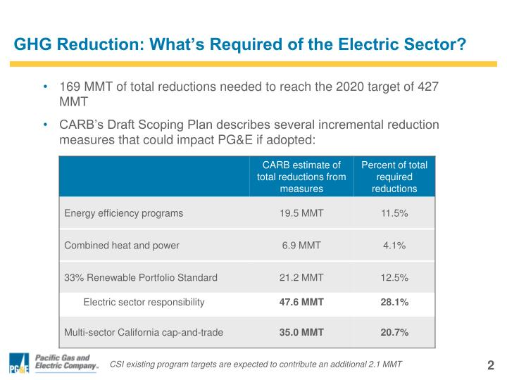 GHG Reduction: What's Required of the Electric Sector?