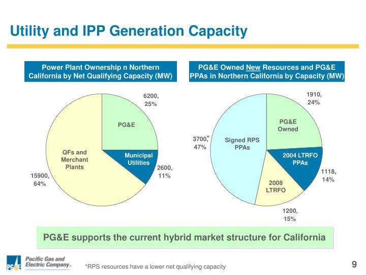 Utility and IPP Generation Capacity