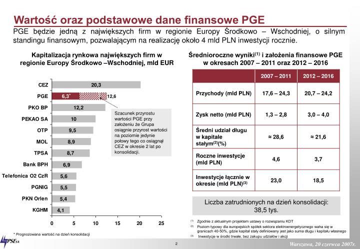 Wartość oraz podstawowe dane finansowe PGE