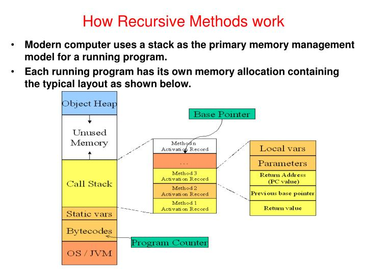 How Recursive Methods work