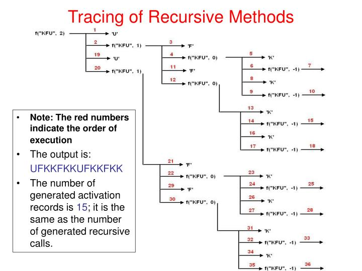 Tracing of Recursive Methods