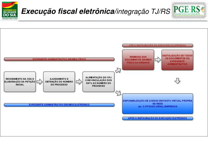 Execução fiscal eletrônica/